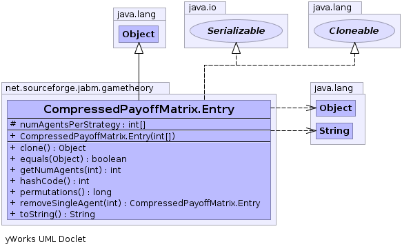 CompressedPayoffMatrix Entry